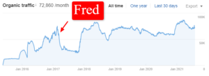 Fred's Google Algorit of manual actions were sent out around this timehm